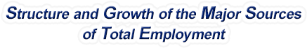 Alaska Structure & Growth of the Major Sources of Total Employment